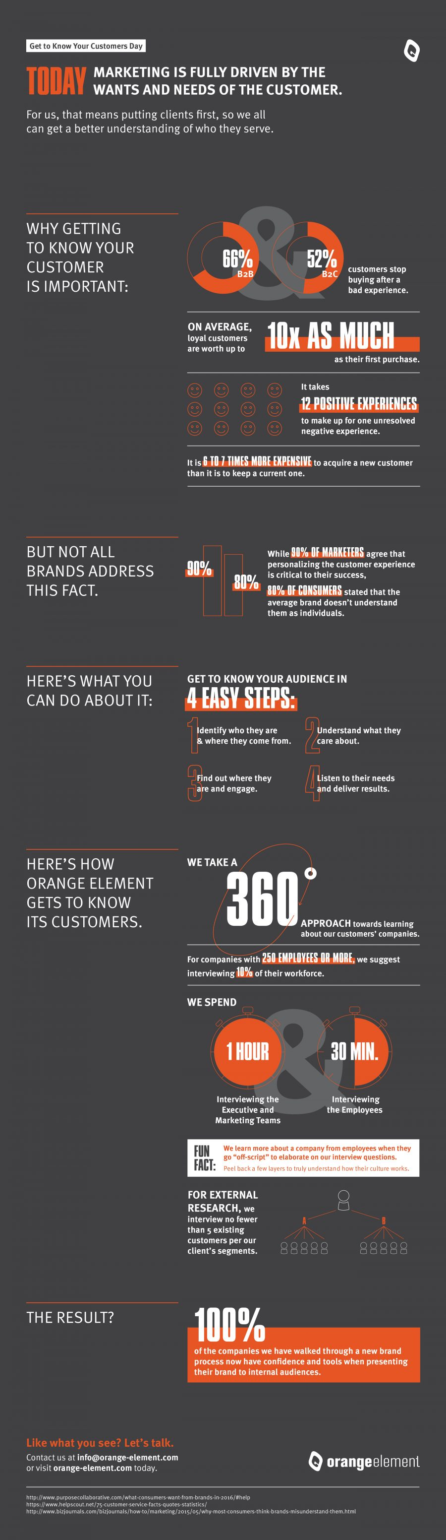 OED_GetToKnowYourCustomer_Infographic_Digital