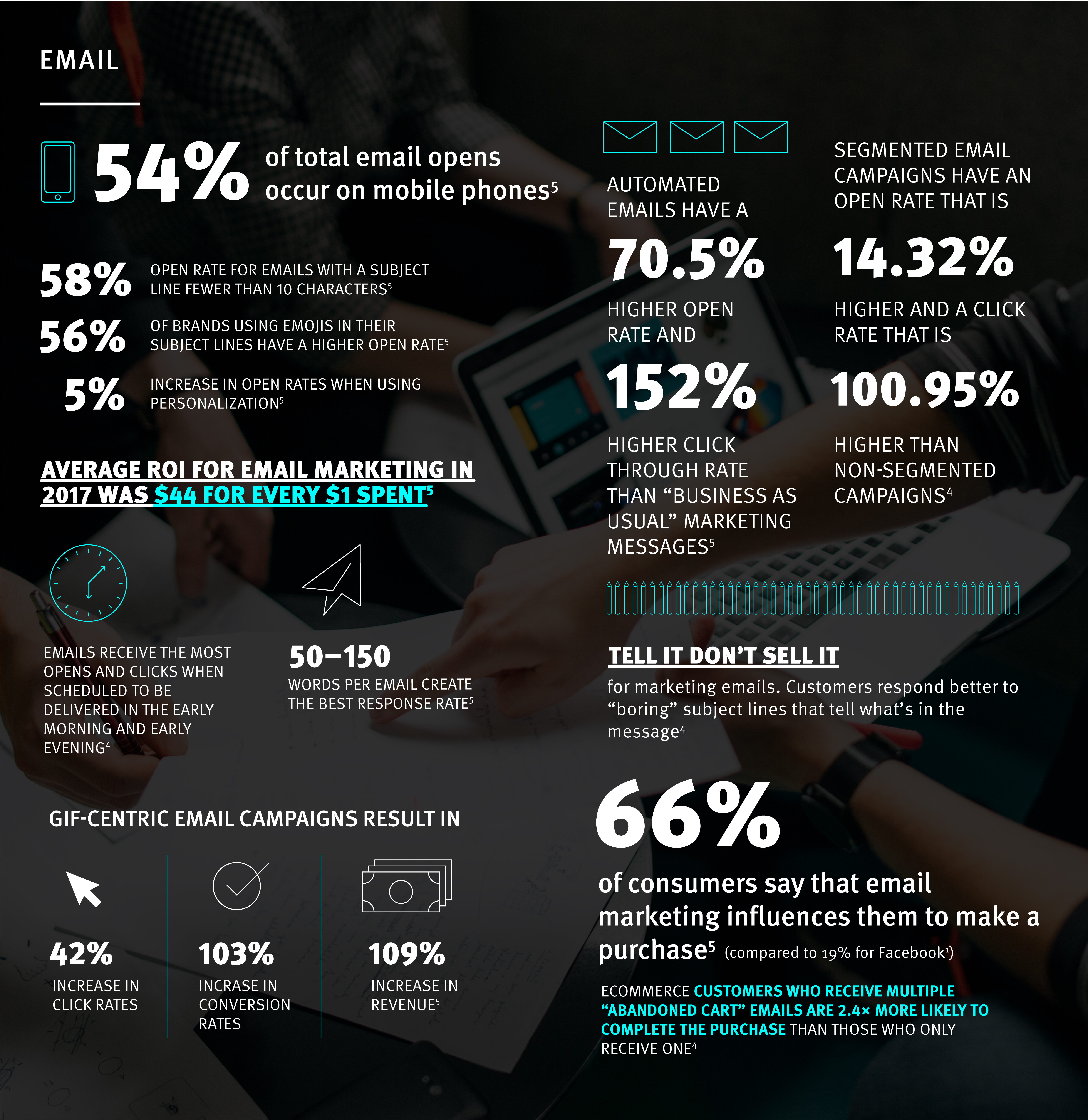 Email digital marketing statistics