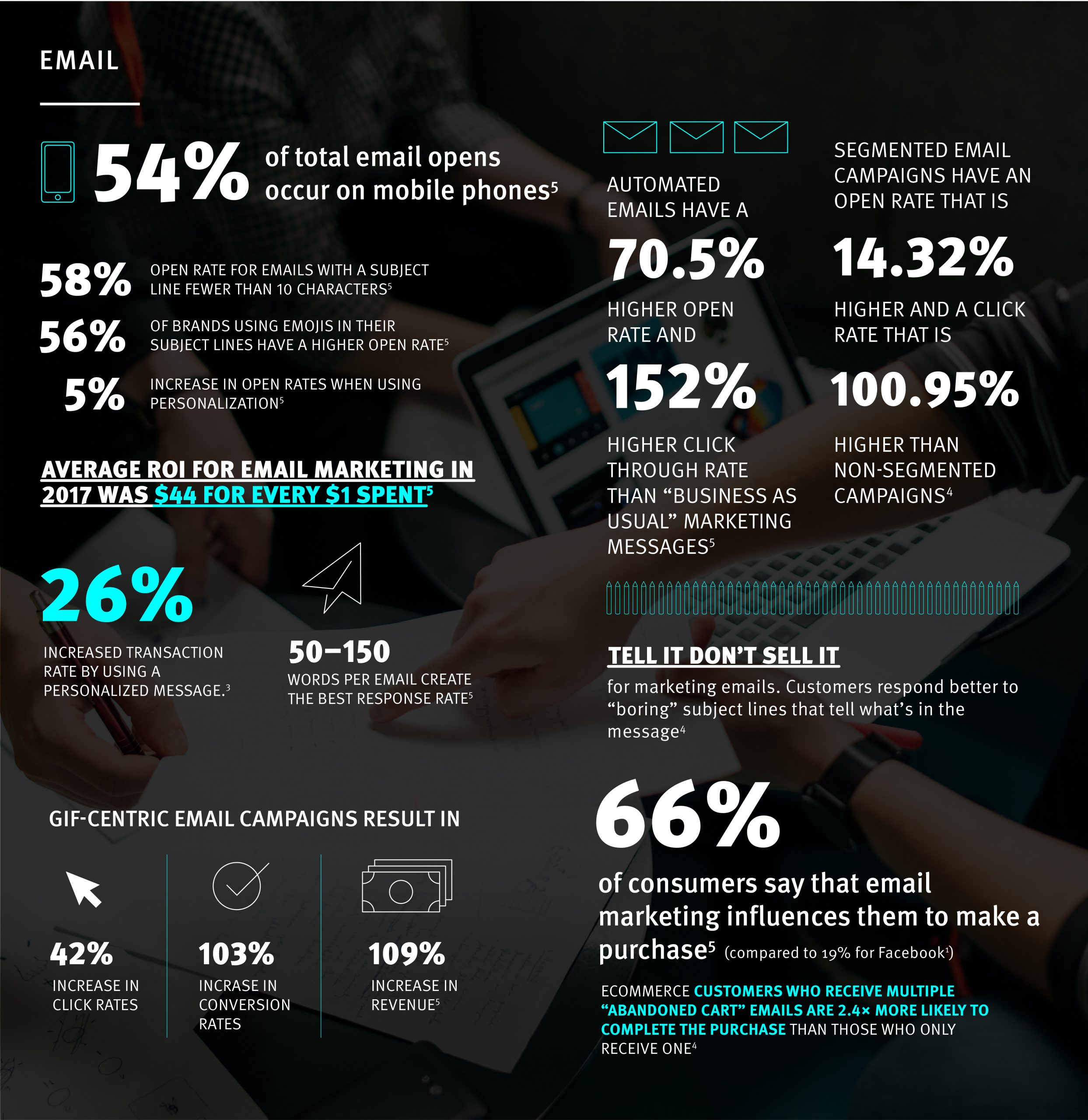 digital marketing email statistics