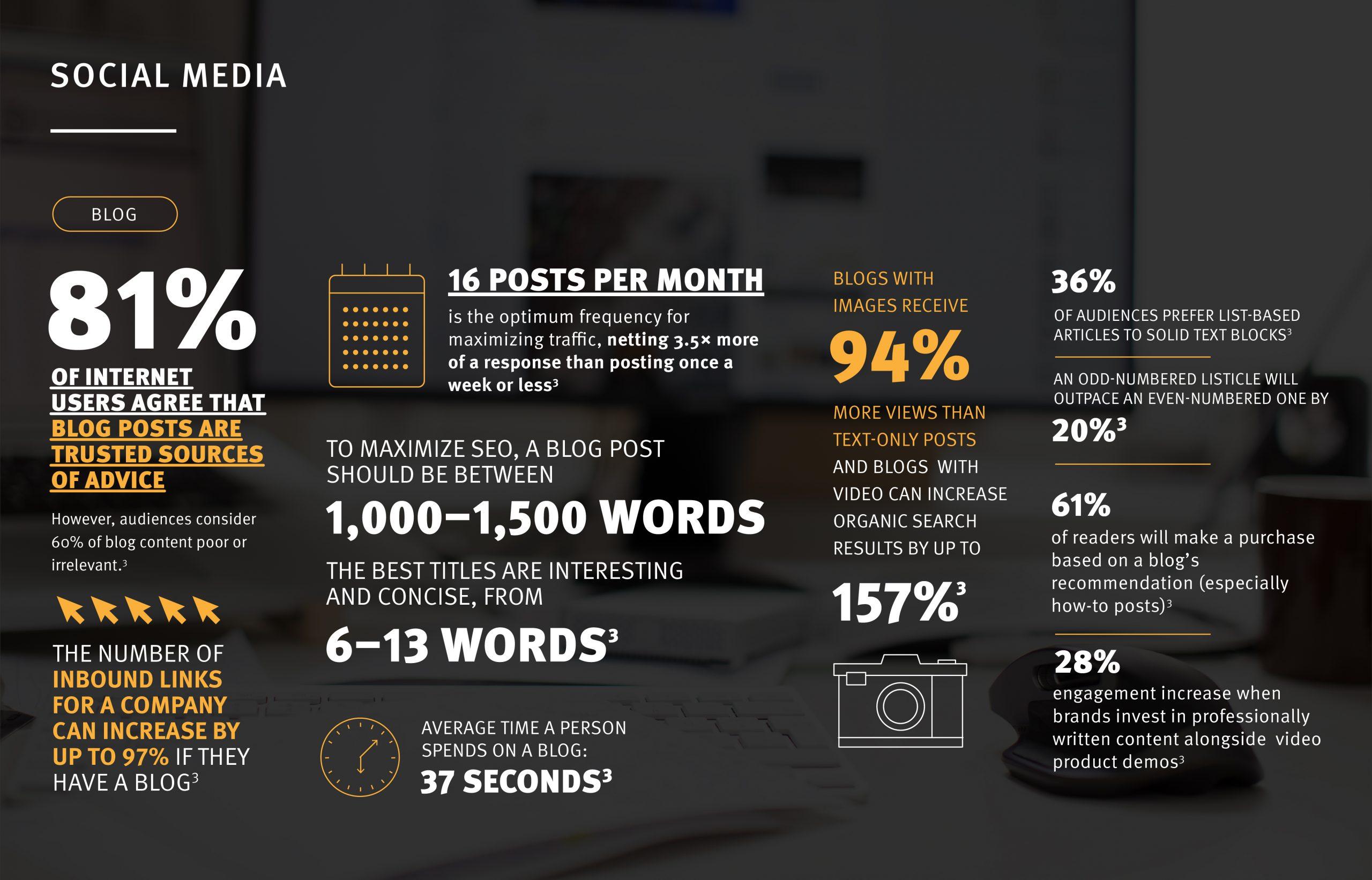 social media blog statisics