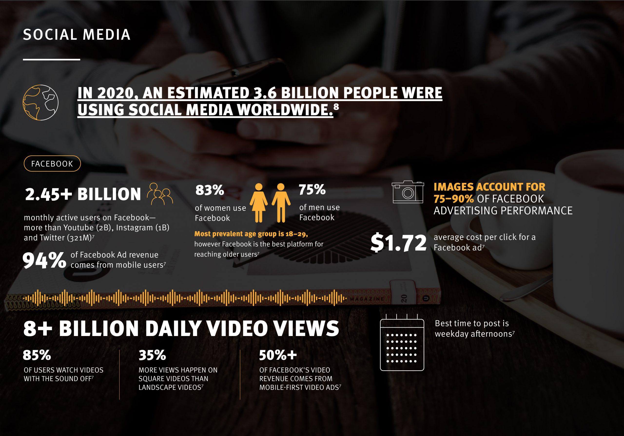 social media facebook statistics