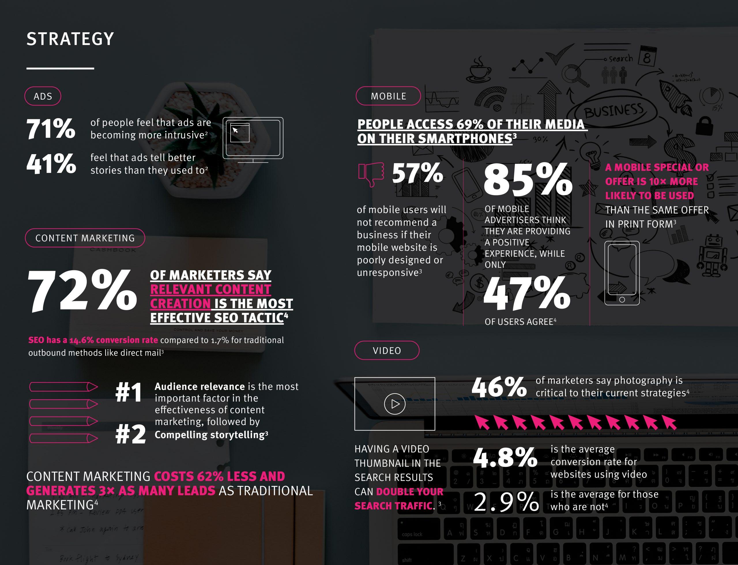 digital marketing strategy statistics